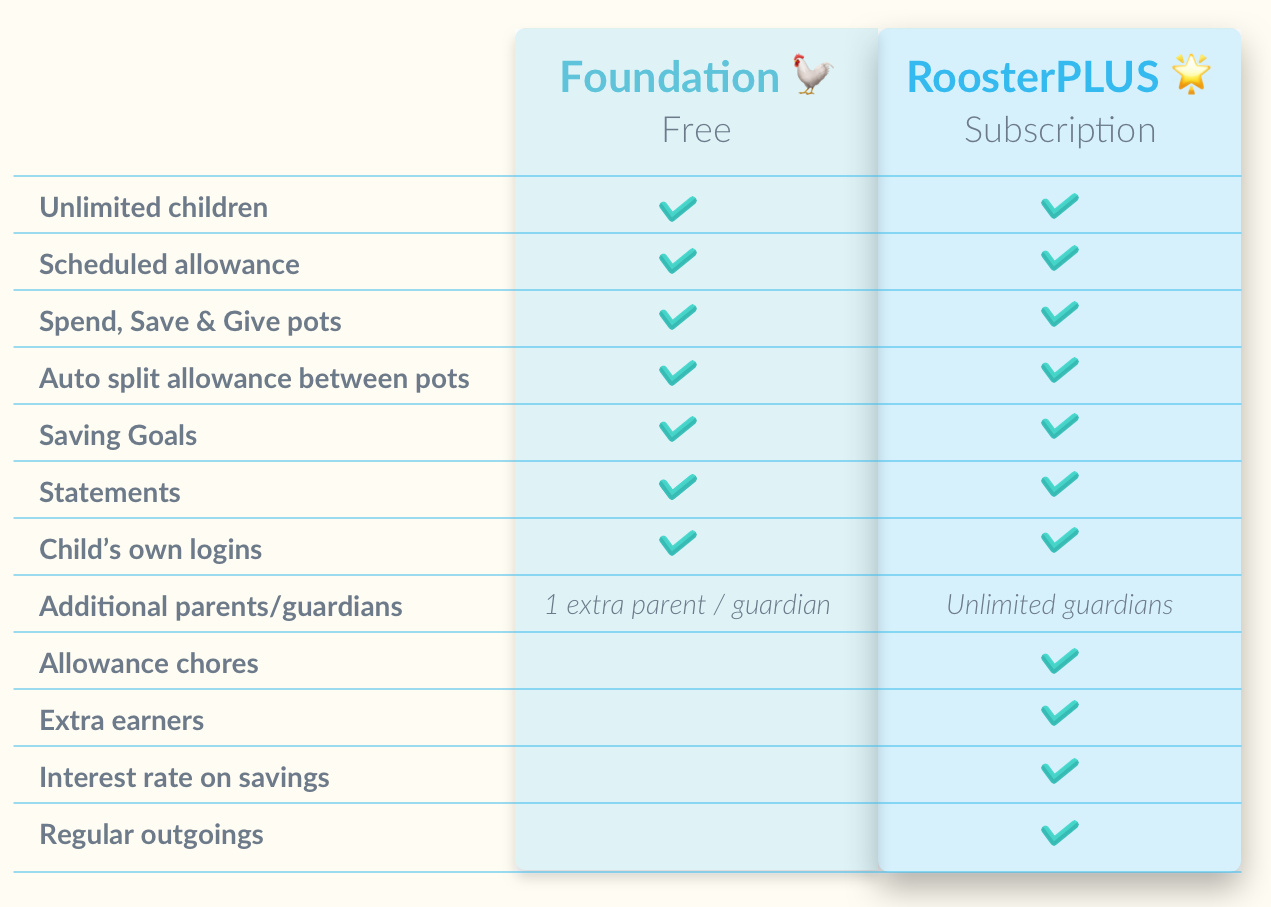 Foundation features vs. PLUS features