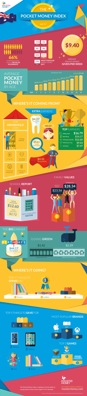 2018 Pocket Money Index for Australia graphic