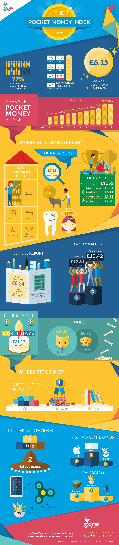 2018 Pocket Money Index for UK graphic