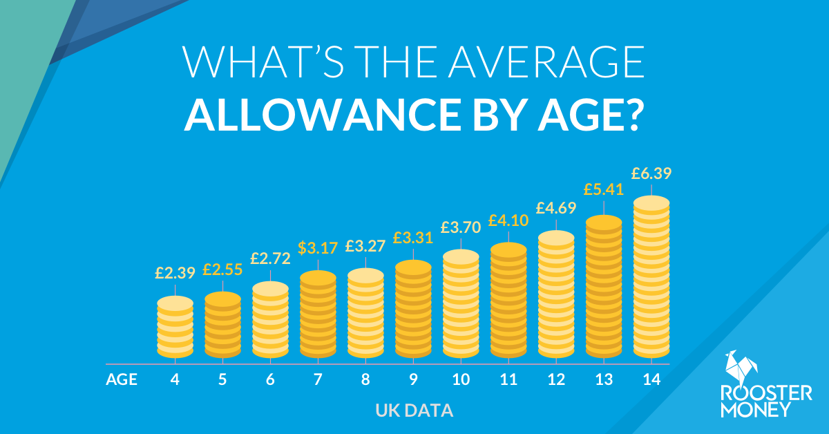 Average pocket money by age