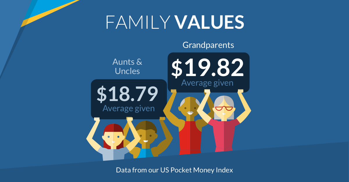 Average allowance grandparents US