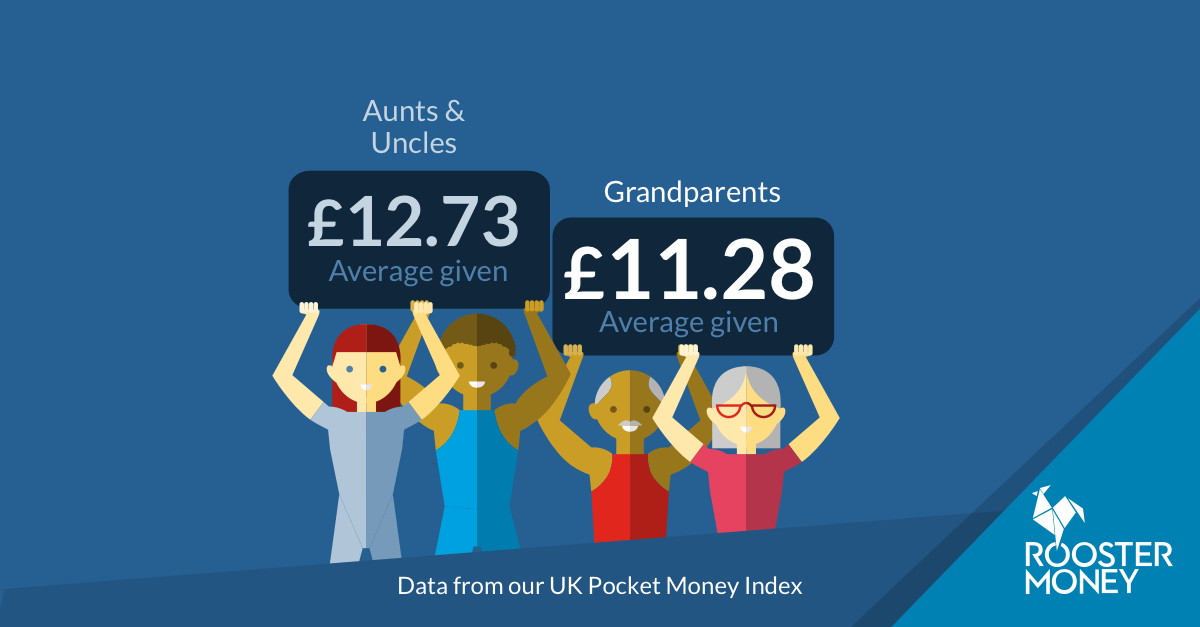 Average pocket money grandparents UK