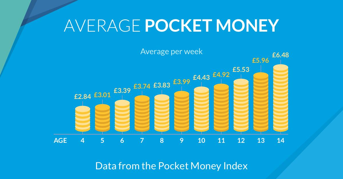 Average Pocket Money UK