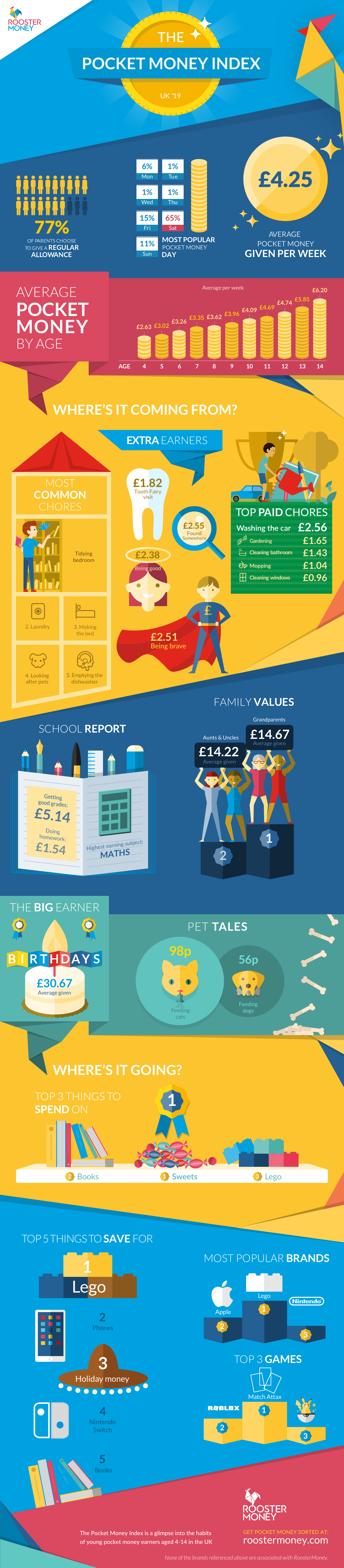 UK Pocket Money Index 2019