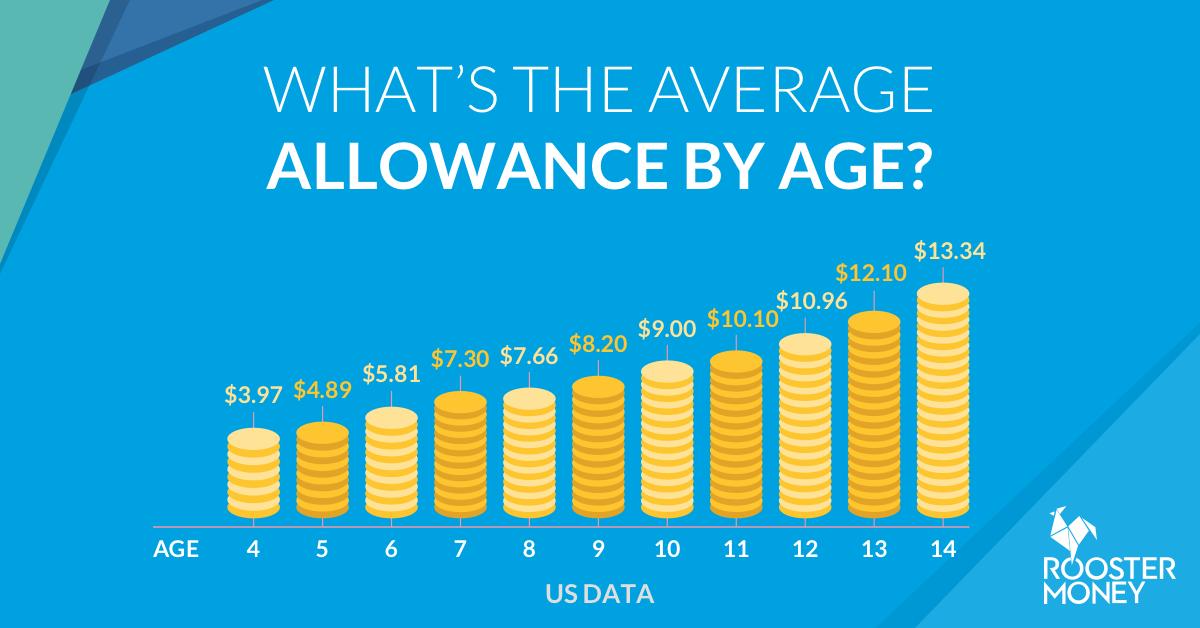 Allowance Allowance USA